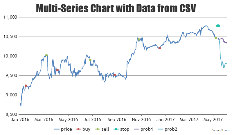 multi series chart with data from csv