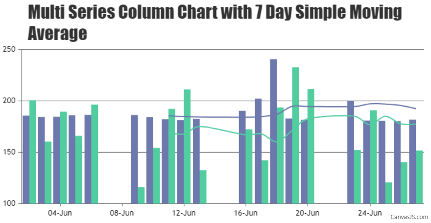 Multi-series Column Chart with 7 day Simple Moving Average