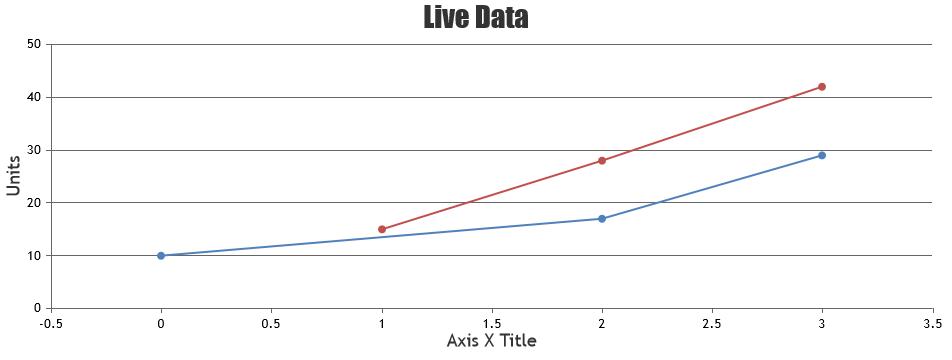 Multi-Series Line Chart