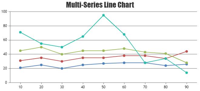 Multi Series Line Chart