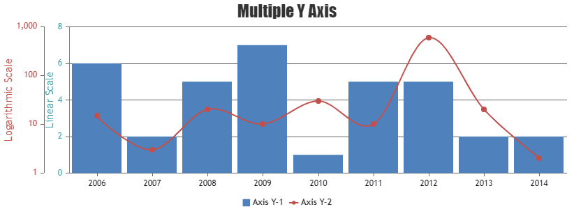 Multiple Axis Y Chart with margin set to 0