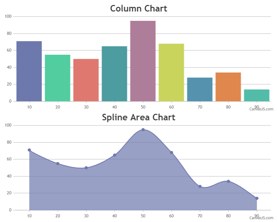 multiple charts in angularjs