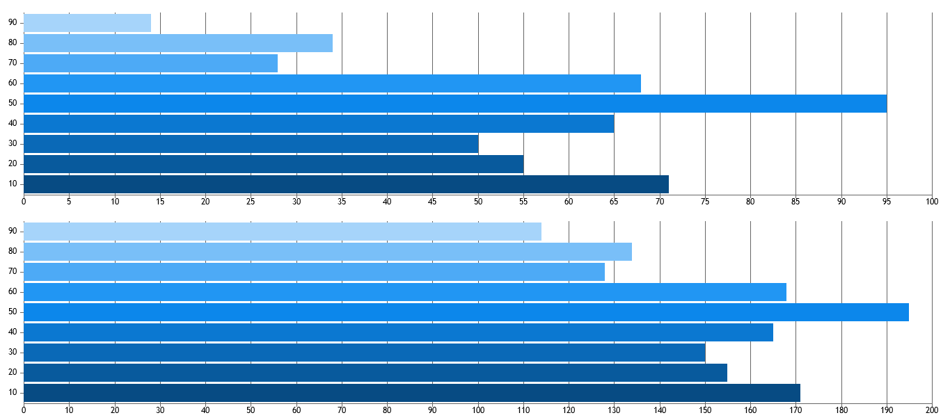 Multiple PHP Bar Charts in a Page