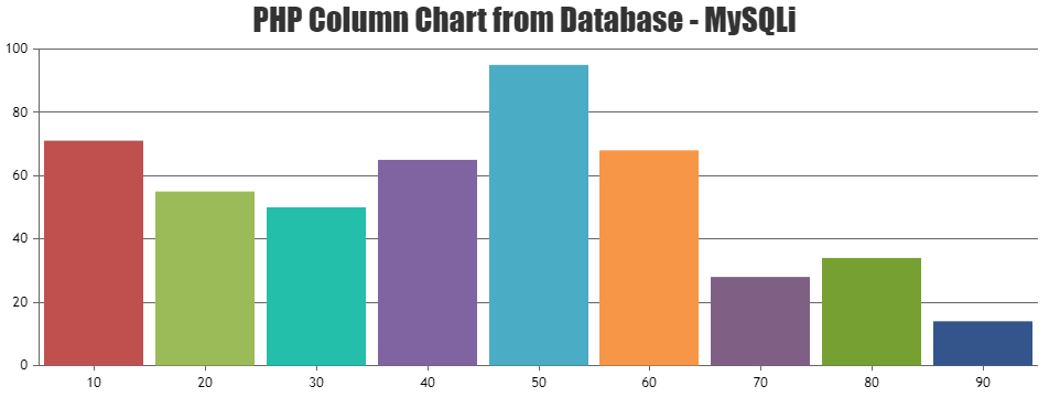 PHP Column Chart from Database - MySQLi