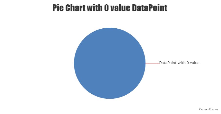 Pie chart with 0 value dataPoint
