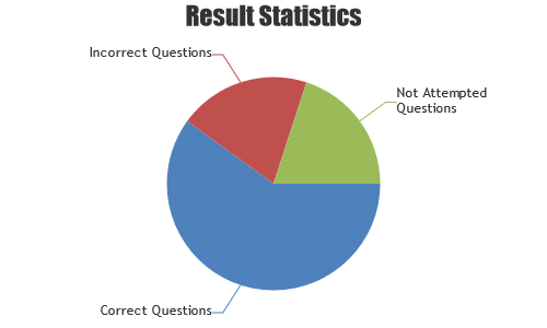 pie chart with and height control