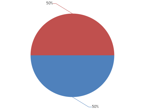 Pie chart with percent value in indexLabel