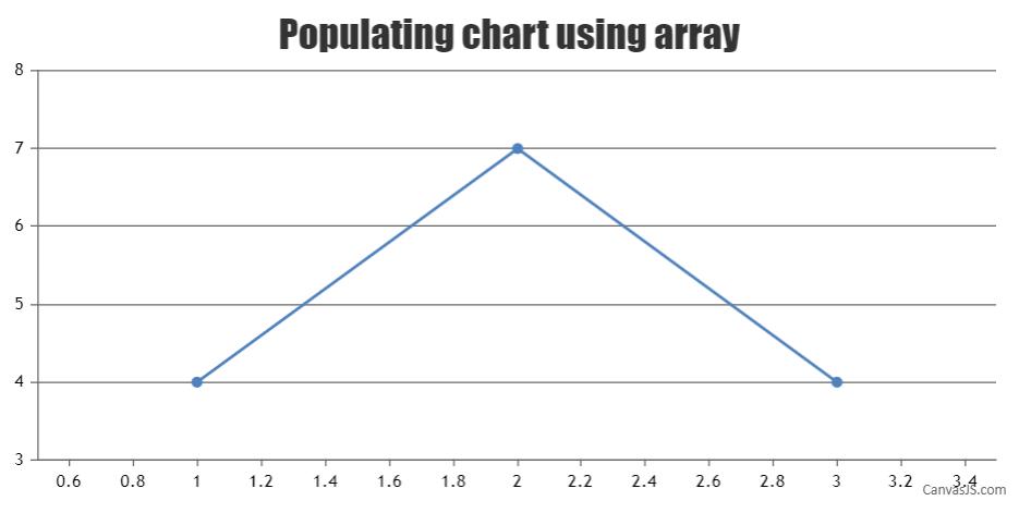 populating chart using array