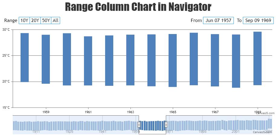 Range Column Chart within Navigator