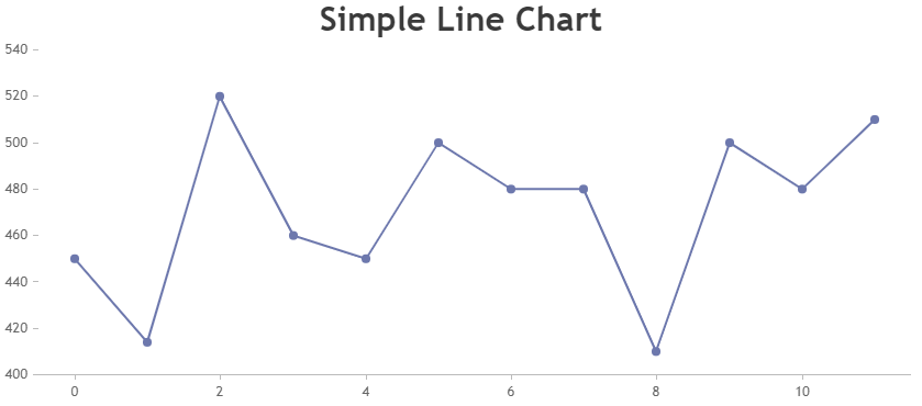 Remove gridlines in chart