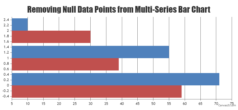 Remove dataPoint with Null value