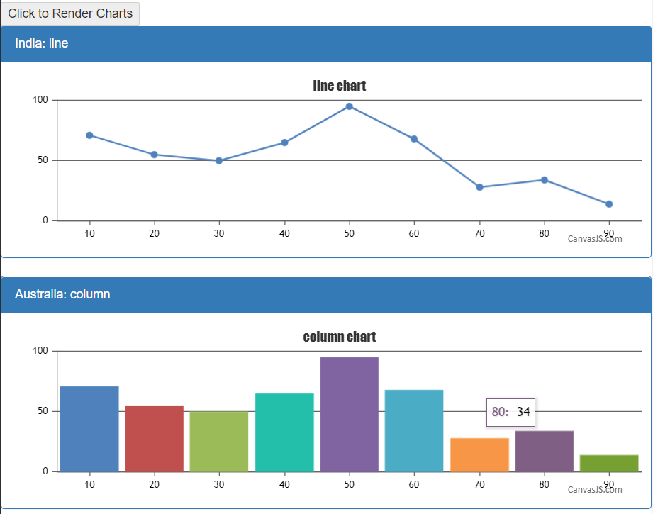 render chart on button click in angularjs
