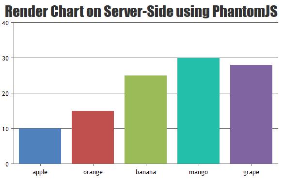 Render Chart on server-side using PhantomJS