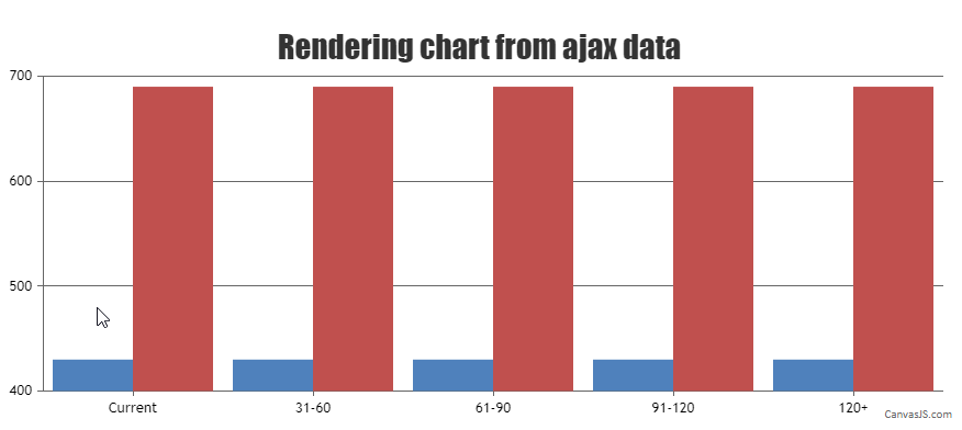 rendering chart from ajax data