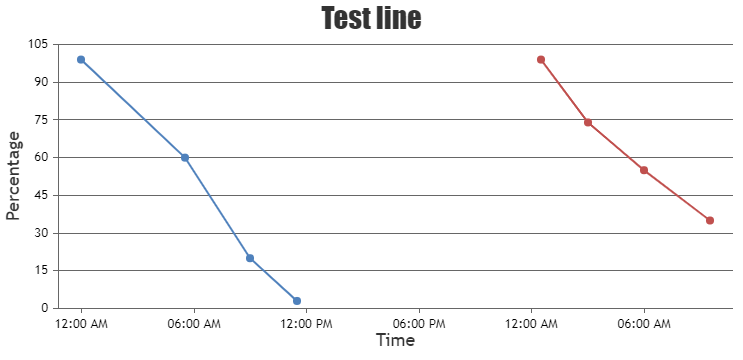Rendering Chart from External JSON File (DateTime over X-Axis)