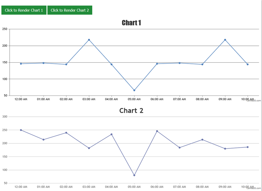 rendering multiple charts in a page based on button click