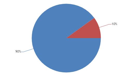 Rounding indexLabel in Pie Chart