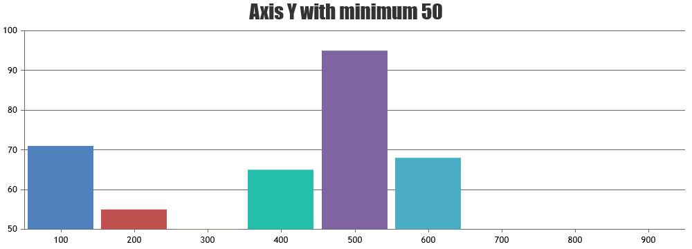 Y Axis Minimum
