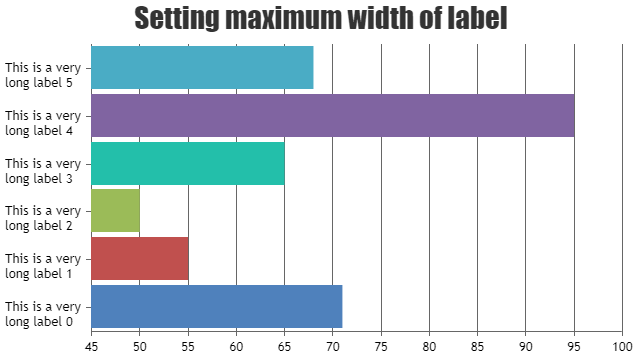 Setting axisX labelMaxWidth in chart
