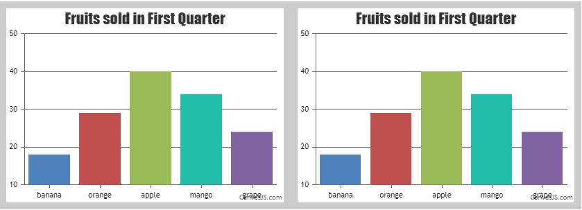 Setting border around charts