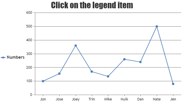 Setting click event for legend items