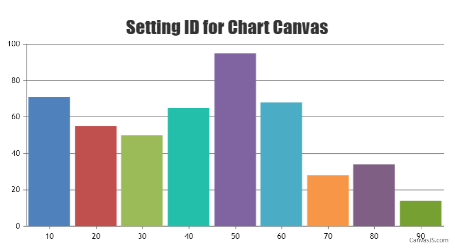 setting id for chart canvas