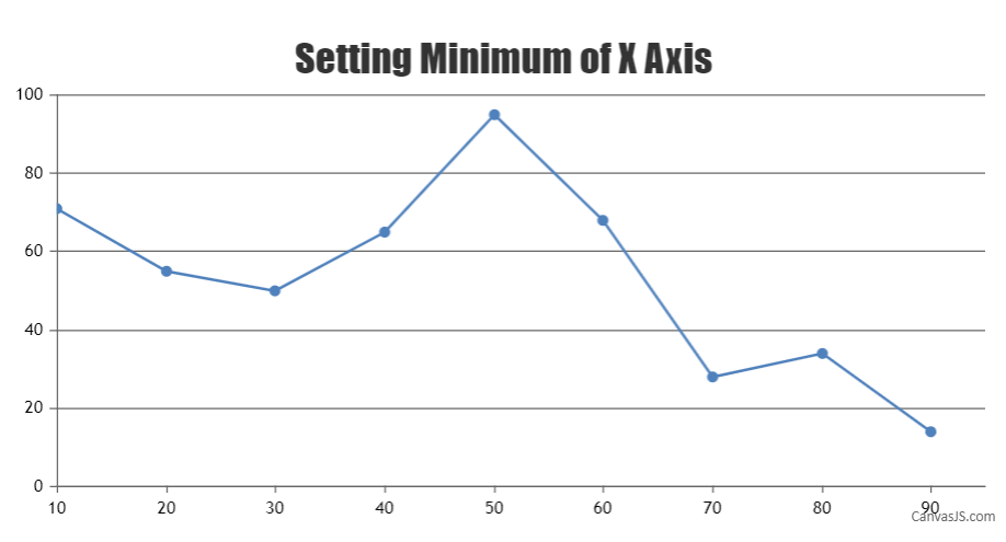setting minimum of x-axis