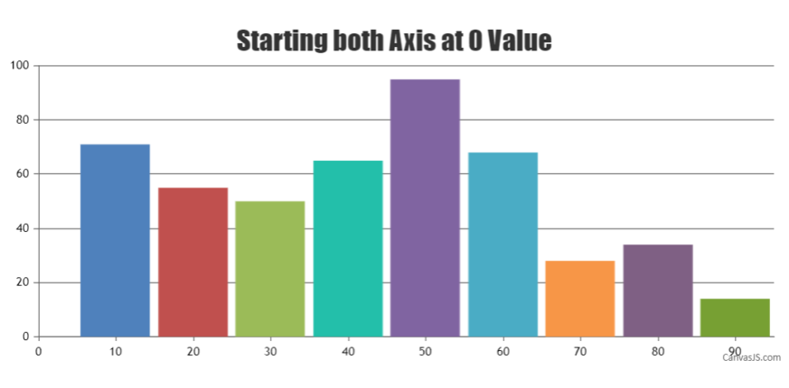 setting minimum value for both axis
