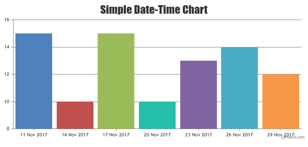 Simple Date and Time Chart