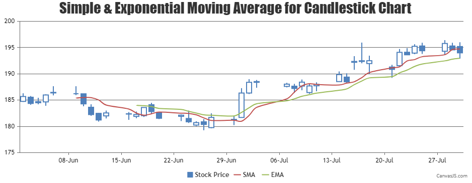 Simple and Exponential Moving Average