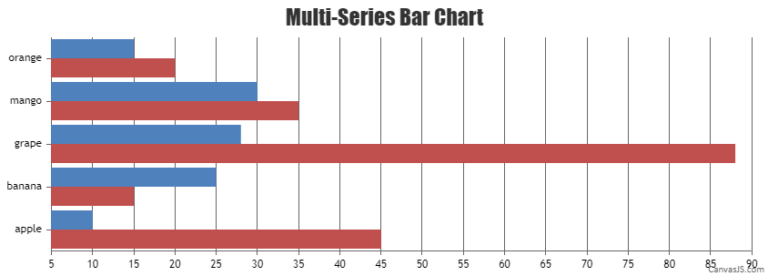 Sorting Data Points in Multi-Series Bar Charts