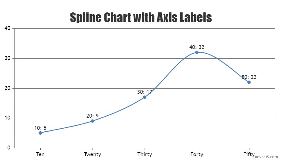 spline charts with axis labels