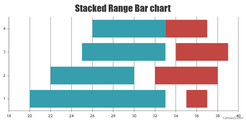 Stacked Range Bar chart