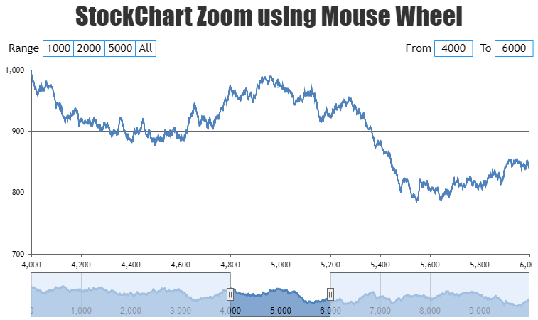 stockchart with zooming feature using mouse wheel