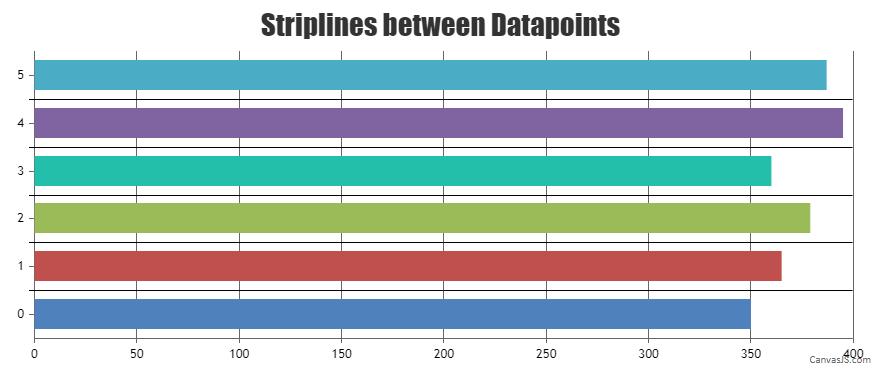 striplines between datapoints