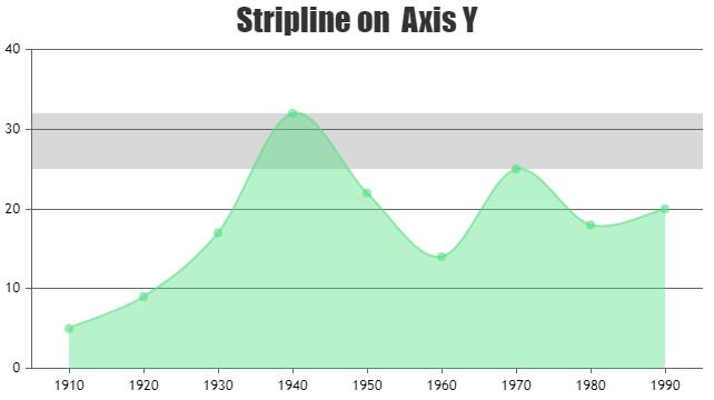 StripLines/TrendLines on Y Axis
