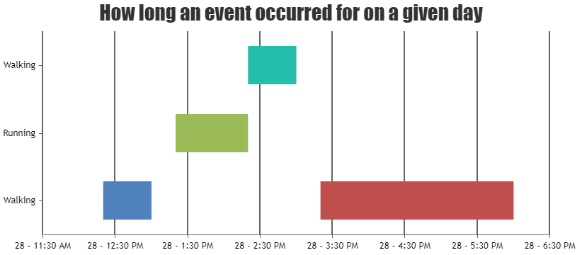 timeline chart using rangebar chart