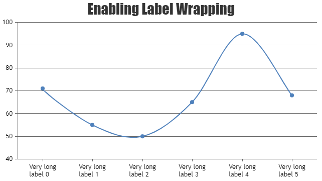 Wrap axisX labels in chart