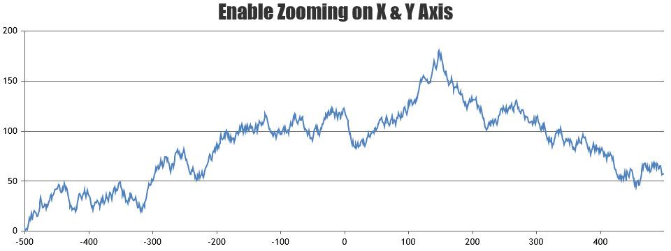 Zooming Chart verically & horizontally