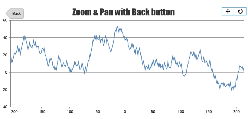Zooming Chart with Zoom-Back / Step-Up Button