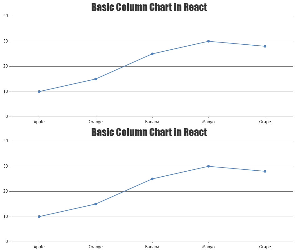 Render the second chart on datapoint click in React