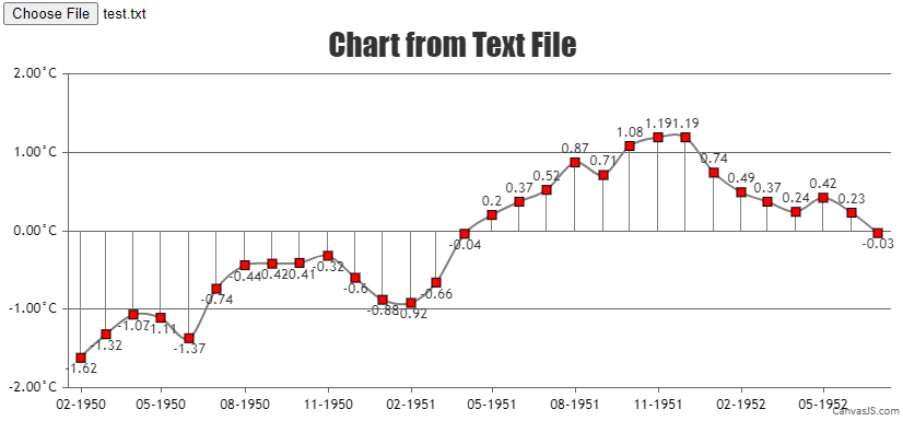 Chart from Text File