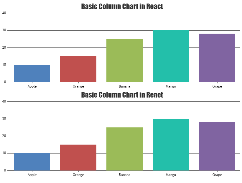 Create multiple charts in react through loop
