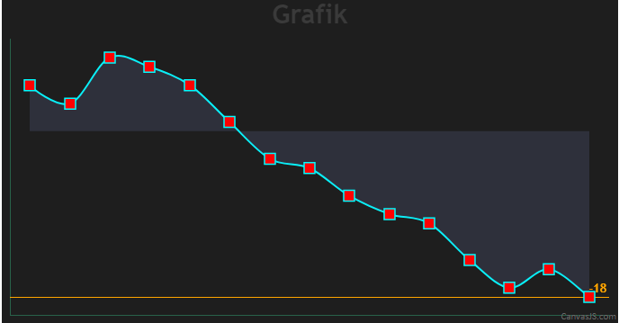 dynamic striplines on chart