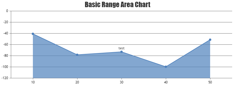 Hide indexLabel value for specific index of Range Area Chart