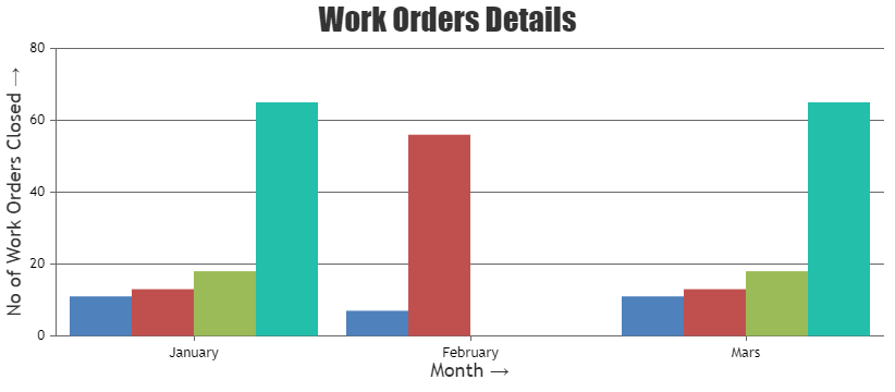 Multi Series Column Chart with Categorized Data based on Month