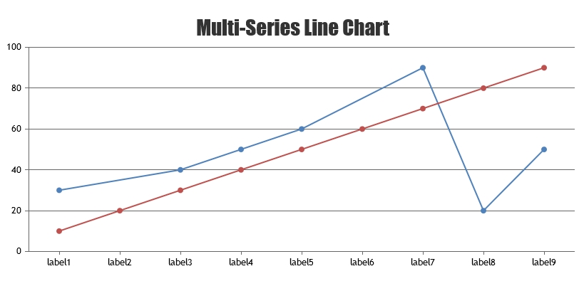 Multiseries Chart with Label Grouping