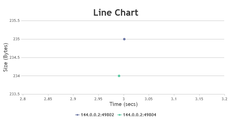 Multiseries Line Chart with Axis Range