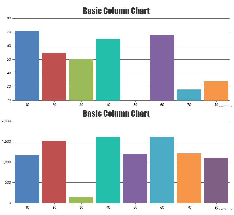 align y-axis across multiple charts