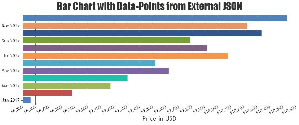 Bar chart from JSON data in Angular